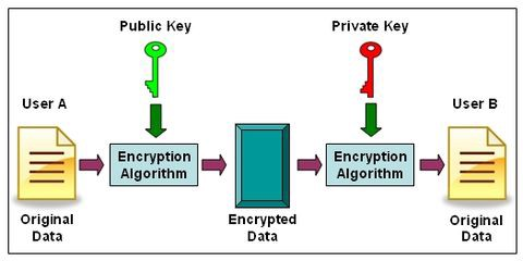 encryption algorithm example