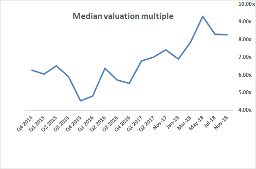 Median SaaS valuation multiple over time