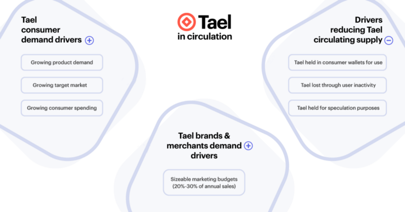 How Tael is circulated through the ecosystem