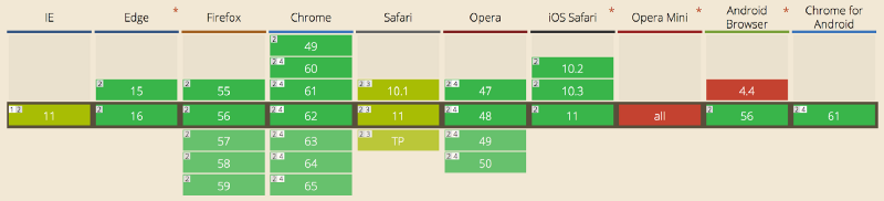[caniuse.com](http://caniuse.com/#feat=http2) shows support for HTTP/2. Green is good, snot is partial, red isnope.