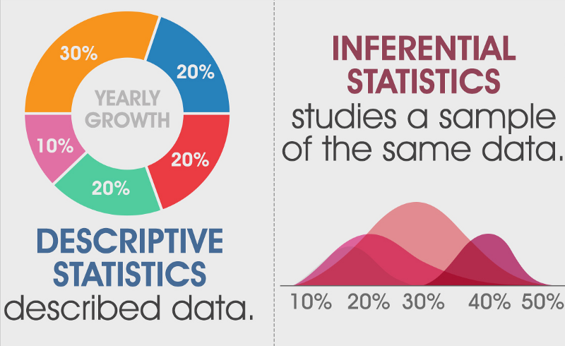 Descriptive Vs Inferential Statistics