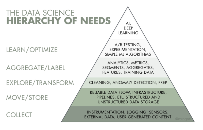 The AI Hierarchy of Needs by [Monica Rogati](https://hackernoon.com/@mrogati?source=post_header_lockup)