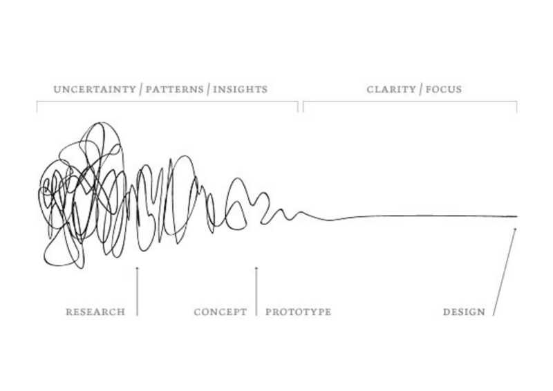 . How to rethink the Design process  fail  reflect and iterate