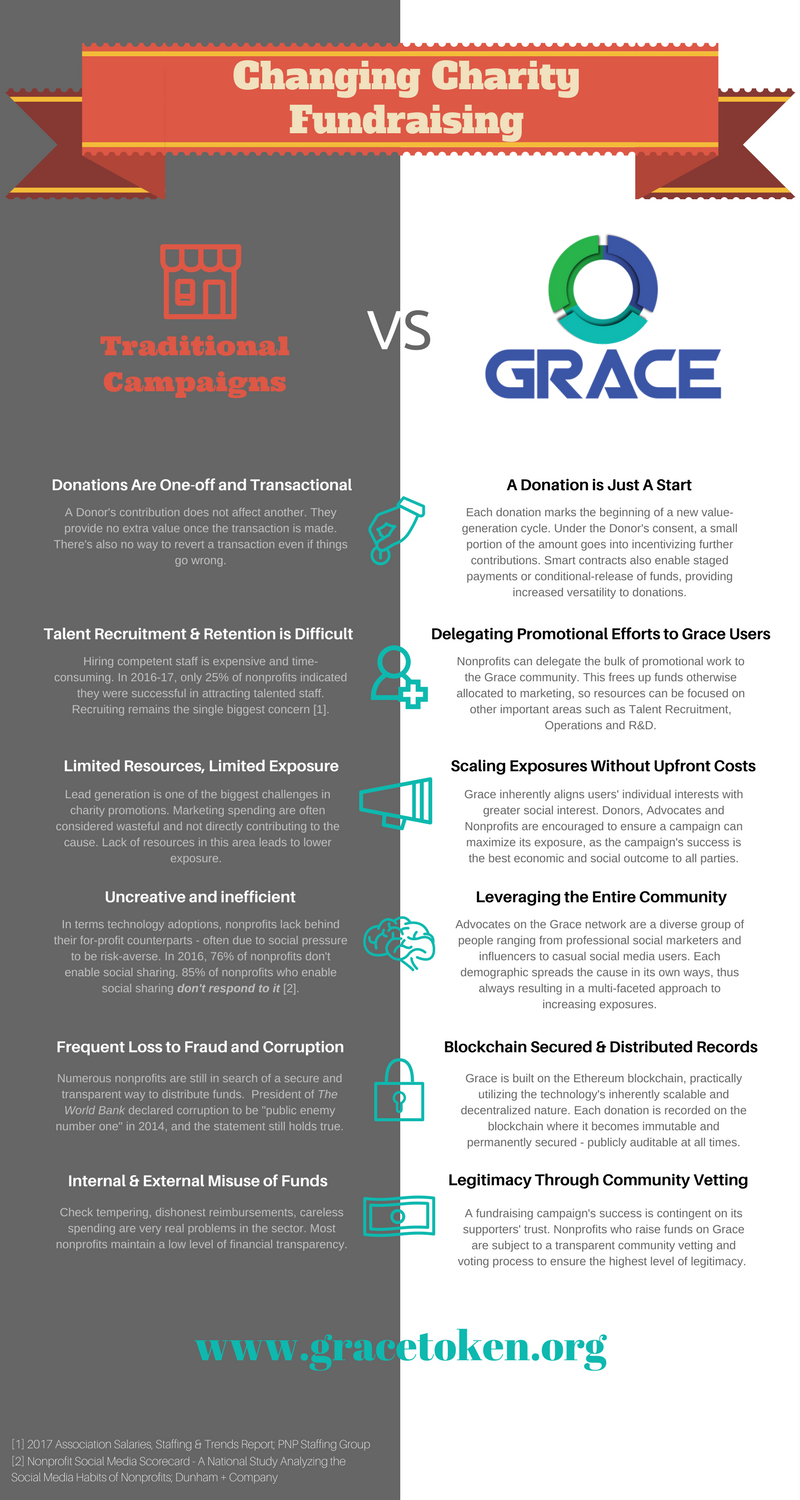 Future Of Charity Fundraising Grace Vs Conventional Fundraising