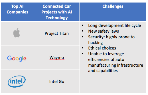 AI connected cars technology machines