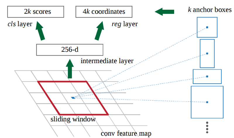 Deep Learning for Object Detection: A Comprehensive Review