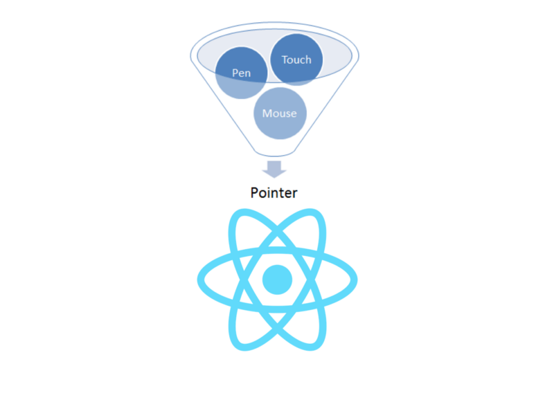 👆 Pointer events in React — the why, how, and what