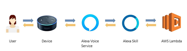 Alexa, AI, voice technology