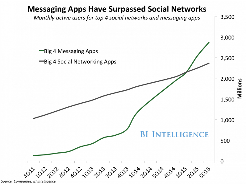 People are spending more time messaging than ever.