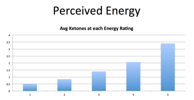 Tracking Blood Ketones: Behind the Scenes Data on the Ketogenic Diet