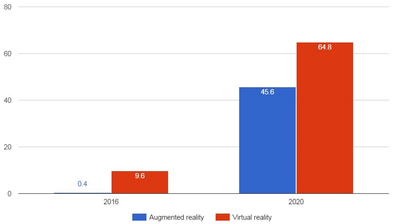 a study on the potential of virtual reality The ability of virtual reality to remove distractions and enable viewers to enjoy an immersive cinema-like experience was one of the key benefits experienced by.