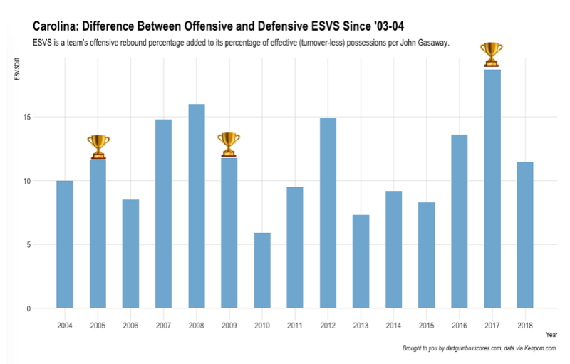 esvs-difference
