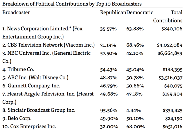 Chart via. The Center for Public Integrity