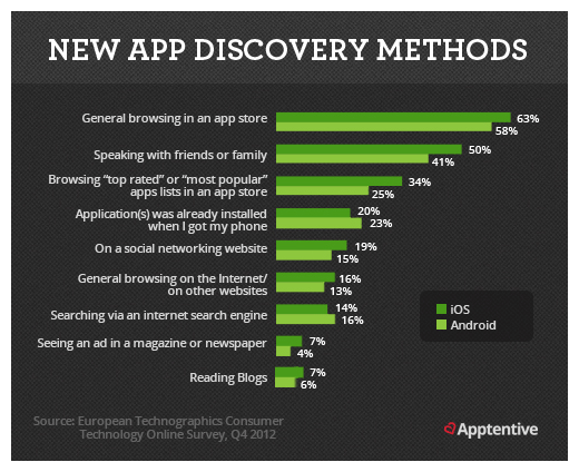 App Store Optimization :The Mobile App Marketing