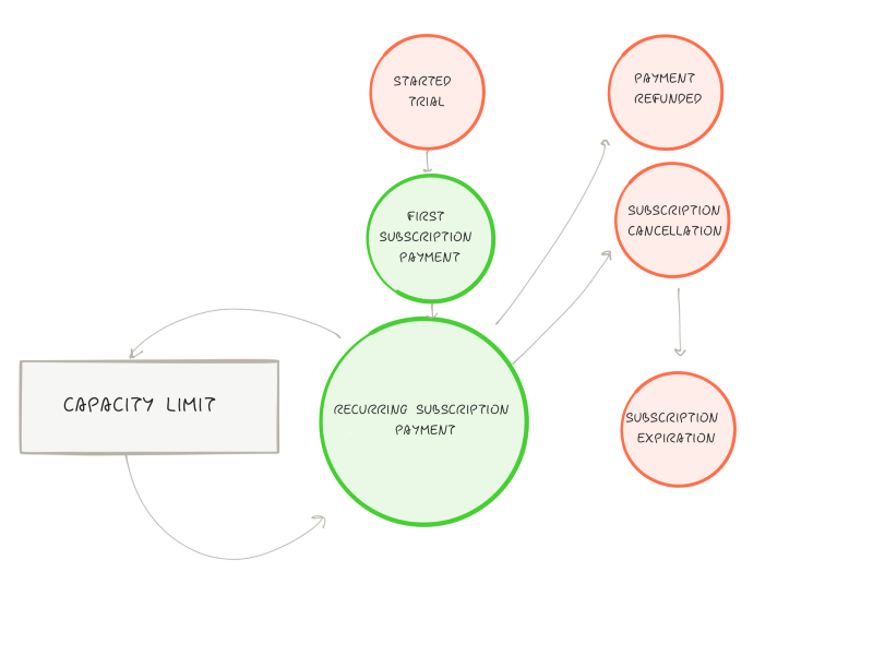 SaaS Data Dictionary: subscription lifecycles