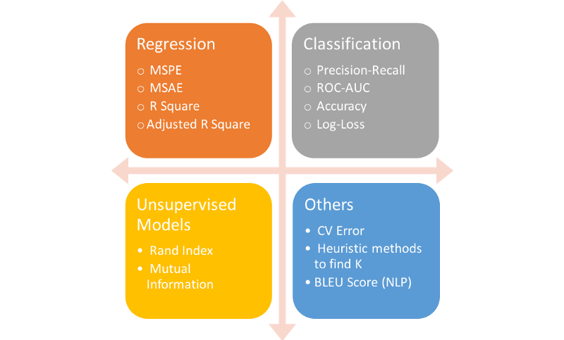 Choosing the Right Metric for Evaluating Machine Learning Models