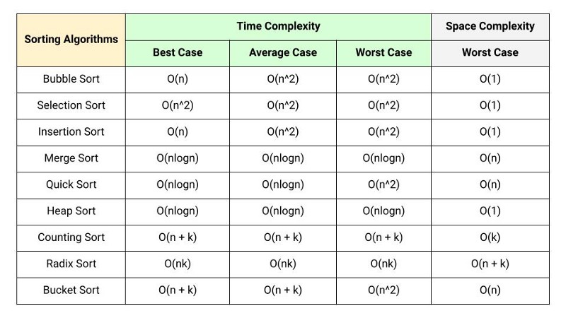time complexity comparison of sorting algorithms