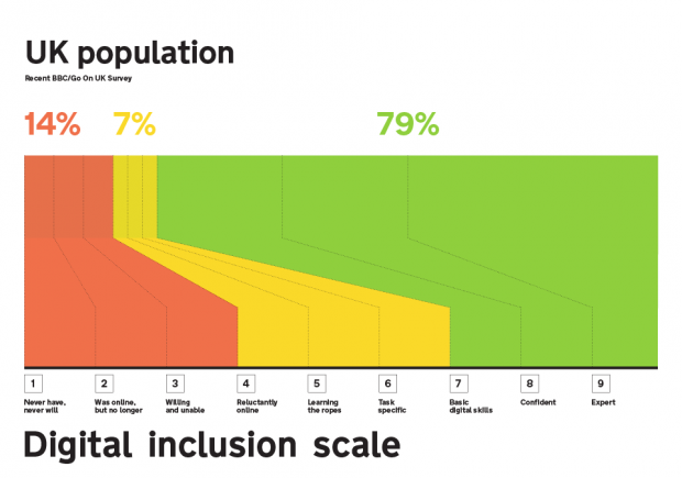 The UK government's [digital inclusion scale](https://gds.blog.gov.uk/2014/04/14/digital-inclusion-strategy-launches-today/) from2014.