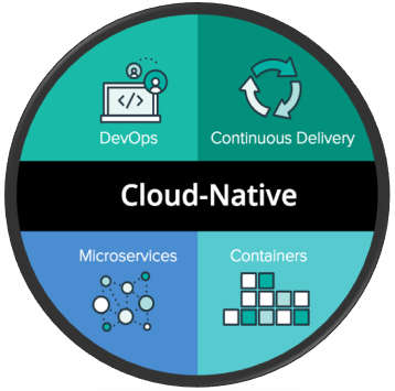 Image titleCloud native — main tenets (Img src: https://pivotal.io/cloud-native)