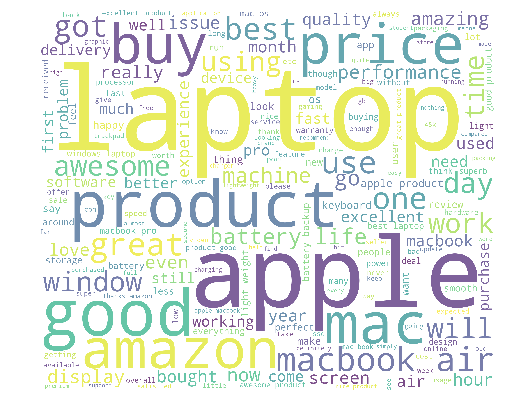 word cloud of results after scraping amazon reviews