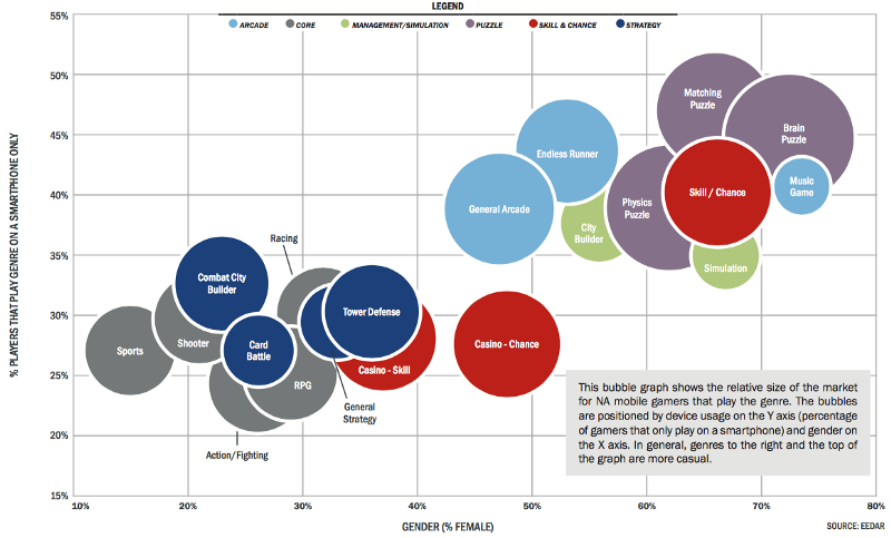 Graph of mobile games grouped by genres, gender and market size