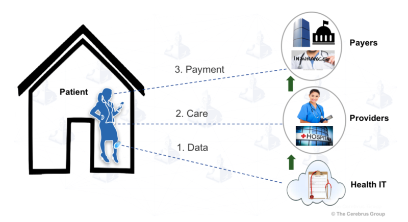 IoT and Healthcare: 3 care pathway