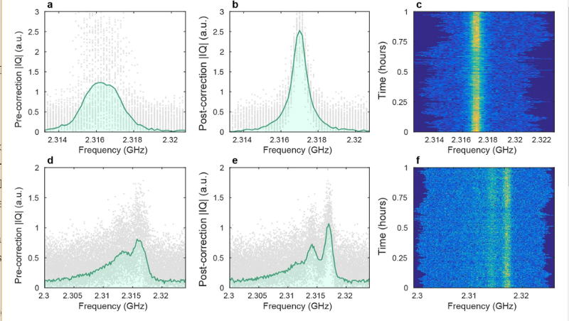 The team captured the peaks of different phonon energy levels in the qubit spectrum for the first time (Arrangoiz-Arriola, Patricio, Wollack, et al)