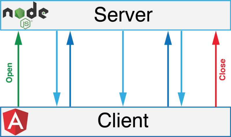 Websockets communication