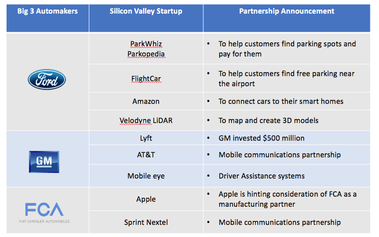 Startups automakers partnerships AI selfdriving