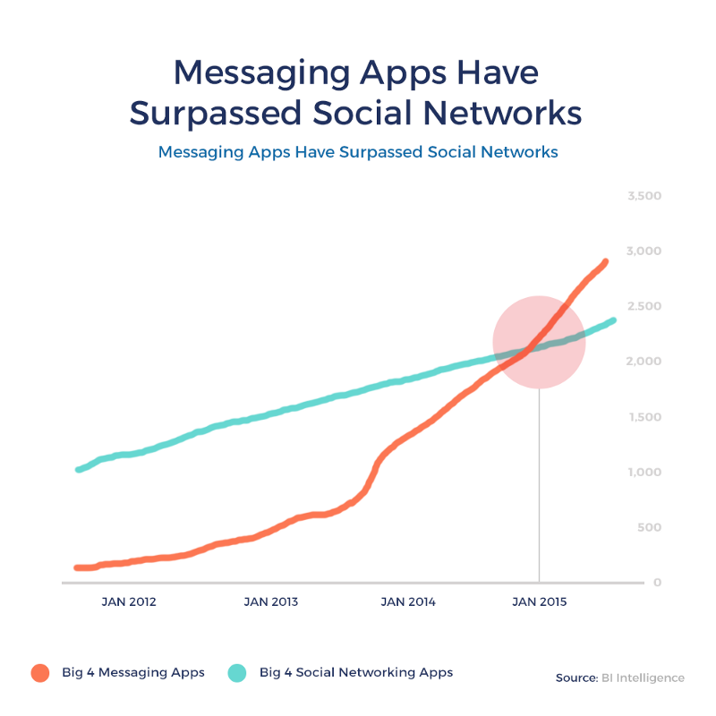 messaging overtakes social media in 2015 or the rise of conversational applications opportunity
