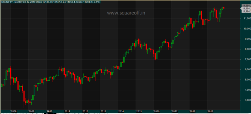 Nifty Monthly option writing strategy