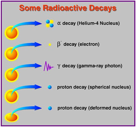 Types Of Radioactive Decay Chart - fedinvestonline