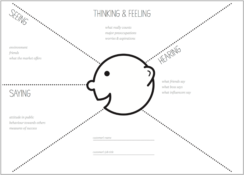 How To Run Empathy User Journey Mapping Workshops