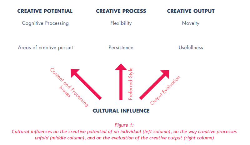 creativity essay questions Sample essay questions essay questions don't seem directly related to your education or life experience, but committees use them to test your creativity.