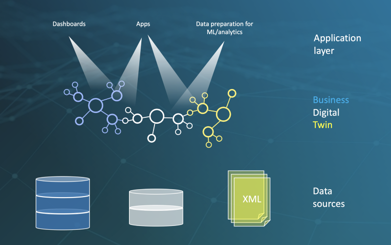 A Knowledge Graph is a light-weight overlay over all data sources in a company representing the business logic of the data