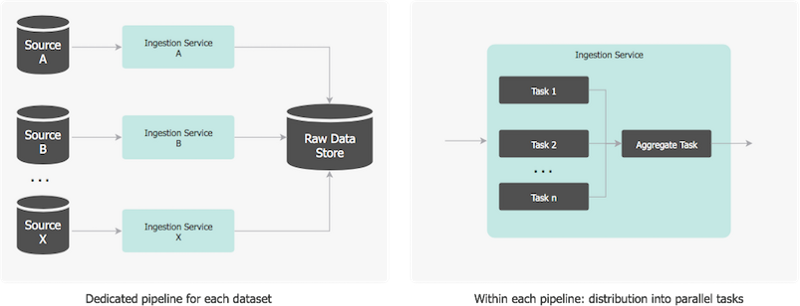 Architecting A Machine Learning Pipeline