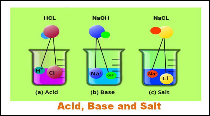 Image result for acid and base