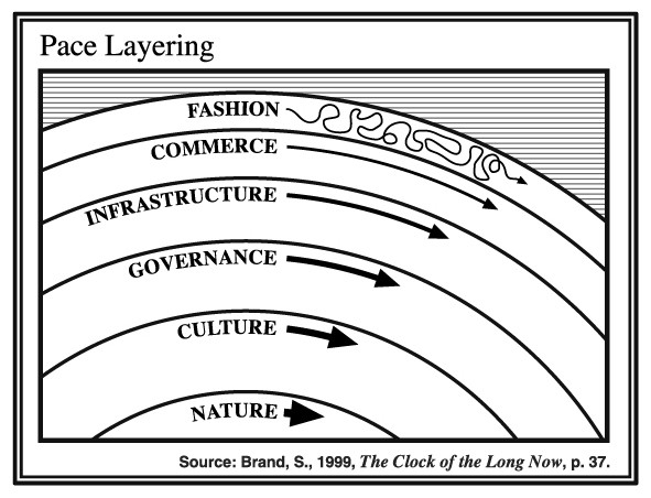 Illustration showing different layers of paces