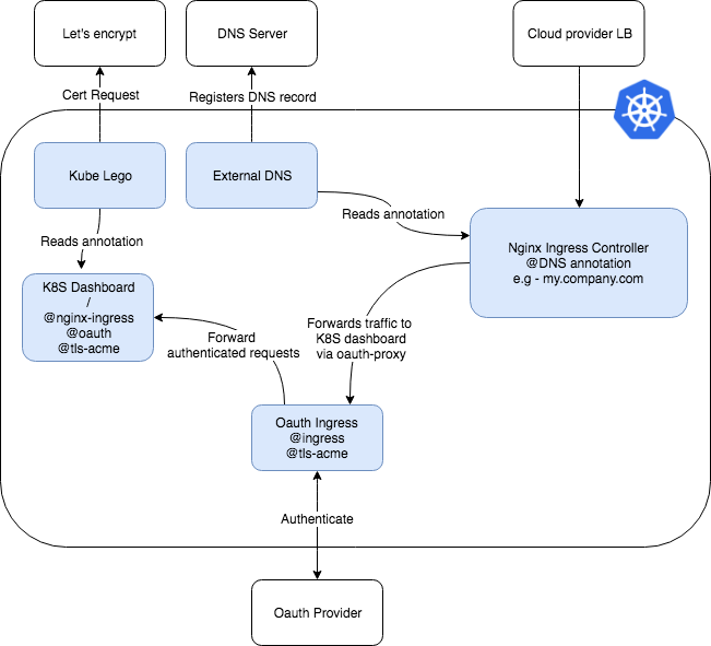 Exposing Kubernetes Workloads to the World Without Losing Sleep (or