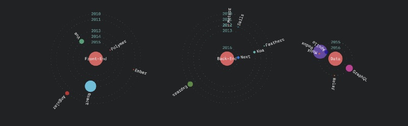 Three More Ways to Visualize The State Of JavaScript