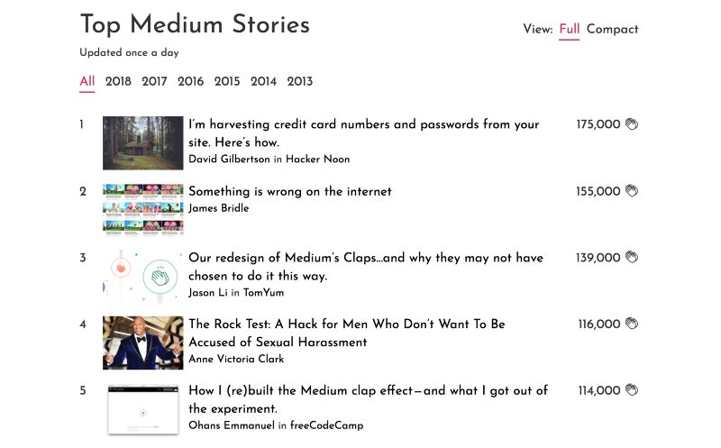 How I built a leaderboard with the top Medium stories of all time. And how it almost died.