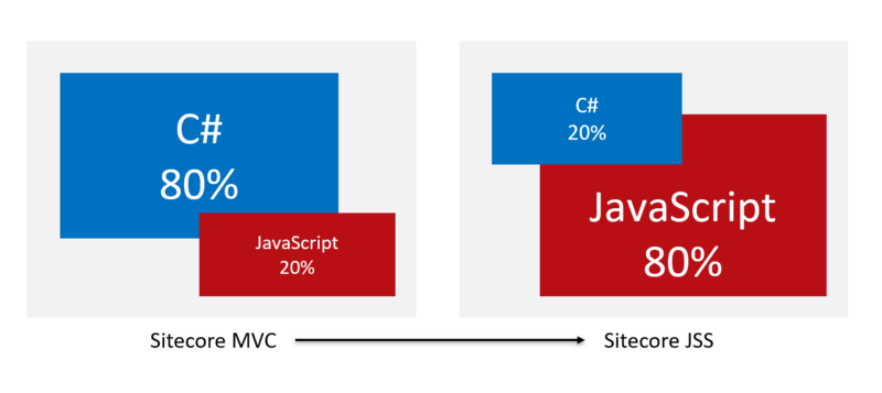 there's a switch in the roughly 80/20 divide between C# &JS