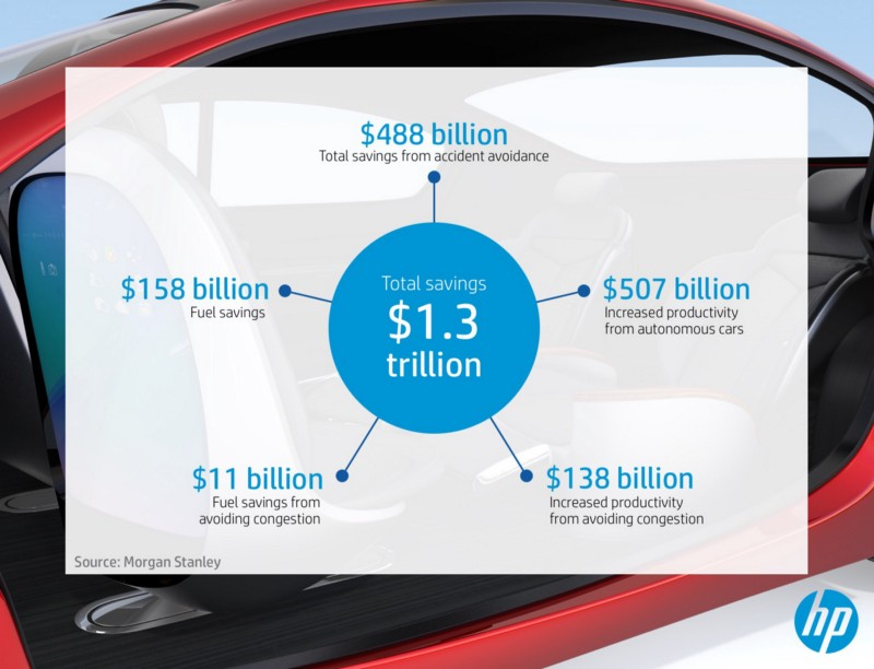 Economic Benefit Of Self Driving Cars