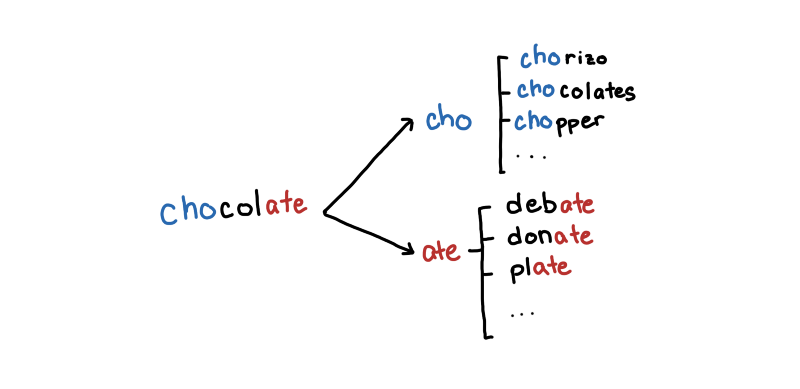 Maybe compare chocolate to words that share the same prefix orsuffix
