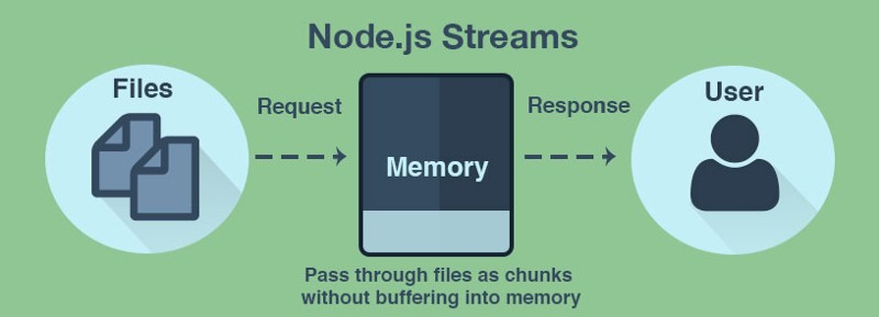 How To Handle Multipart Form Data in Nodejs ? File Uploading in