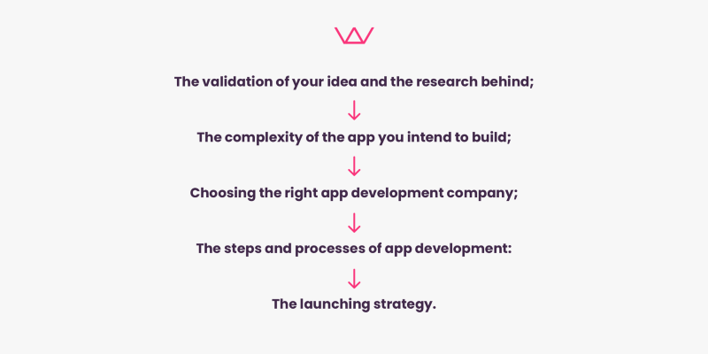 steps to build an app in 3 months, idea validation, wireframing, app development agency, app development process, launching strategy
