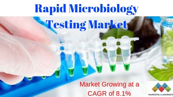 Rapid Microbiology Testing Market 2018 - Healthcare Research
