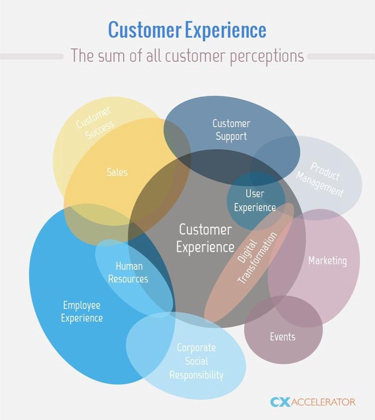 Nate Brown's CX Accelerator -customer experience is the sum of all customer interactions