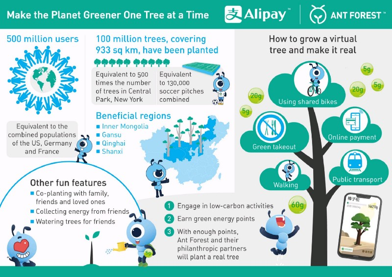 green planet ant forest alipay