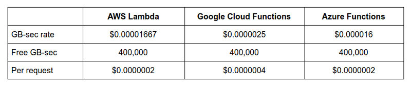 Understanding and Controlling AWS Lambda Costs
